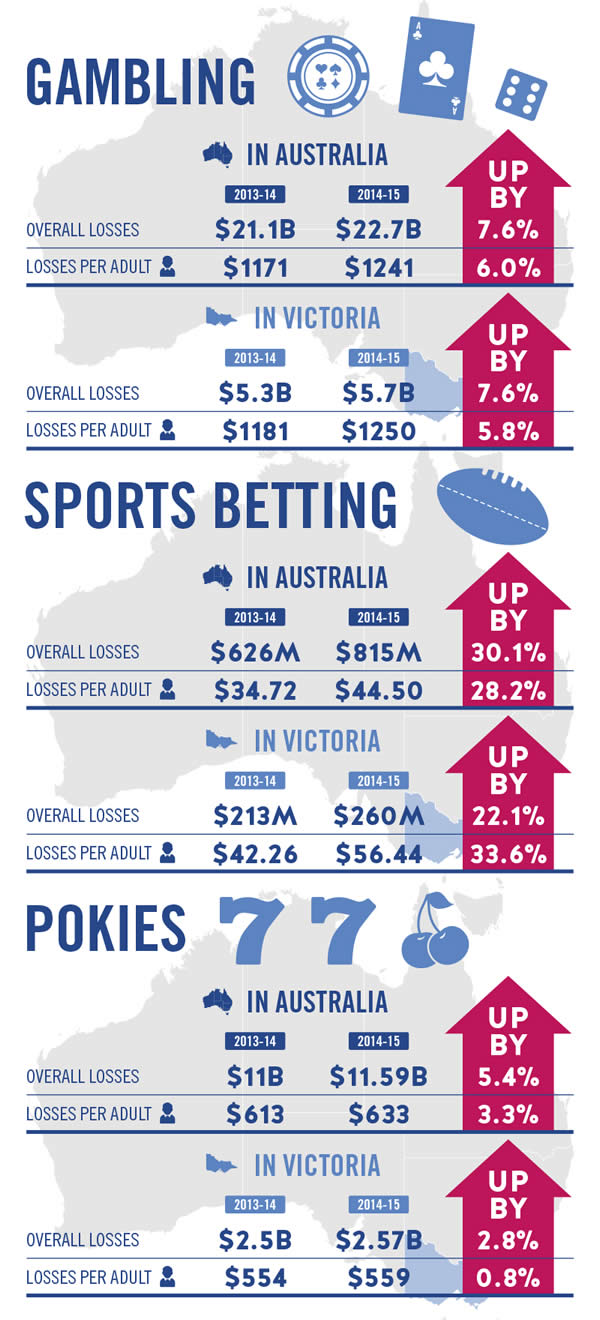 Gambling In Australia Overall losses $21.1 B in 2013-14 and $22.7 B in 2014-15 - up by 7.6 % Losses per adult $1171 in 2013-14 and $1241 in 2014-15 - up by 6 %   In Victoria Overall losses $5.3 B in 2013-14 and $5.7 B in 2014-15 - up by 7.6 % Losses per adult $1181 in 2013-14 and $1250 in 2014-15 - up by 5.8 %   Sports betting In Australia Overall losses $626 M in 2013-14 and $815 M in 2014-15 - up by 30.1 % Losses per adult $34.72 in 2013-14 and $44.50 in 2014-15 - up by 28.2 %   In Victoria Overall losses 213 M in 2013-14 and $260 M in 2014-15 - up by 22.1 % Losses per adult $42.26 in 2013-14 and $56.44 in 2014-15 - up by 33.6 %   Pokies In Australia Overall losses 11 B in 2013-14 and $11.59 B in 2014-15 - up by 5.4 % Losses per adult $613 in 2013-14 and $633 in 2014-15 - up by 3.3 %   In Victoria Overall losses 2.5 B in 2013-14 and $2.57 B in 2014-15 - up by 2.8 % Losses per adult $554 in 2013-14 and $559 in 2014-15 - up by 0.8 %